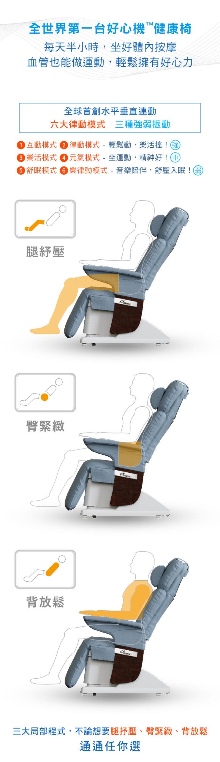 Masse好心機健康椅, 按摩椅, 全球首創, 全身週期加速度運動,全身震動,體內按摩,腿抒壓,臀緊緻,背放鬆,六大律動模式,雙B健康椅, WBPA, WBV