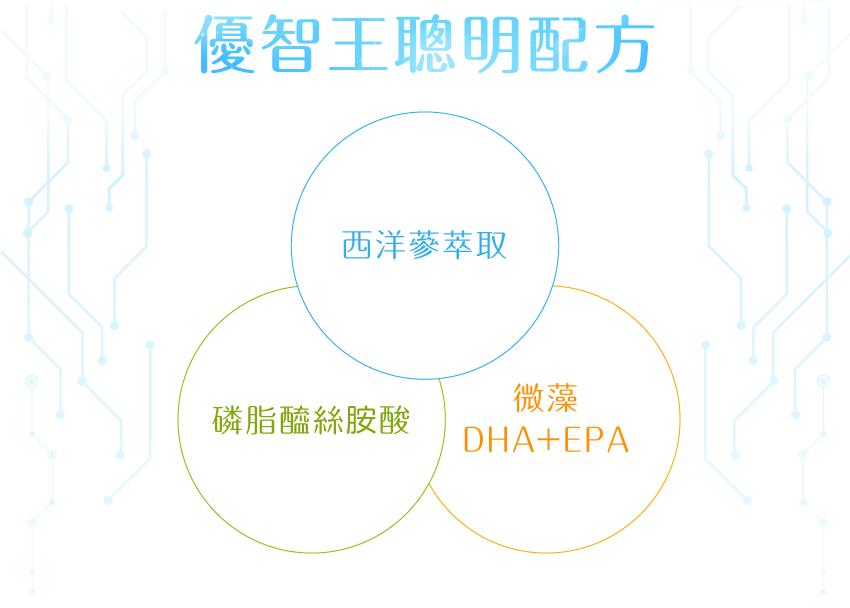 聰明配方,西洋蔘萃取,磷脂醯絲胺酸,PS,微藻,DHA,EPA