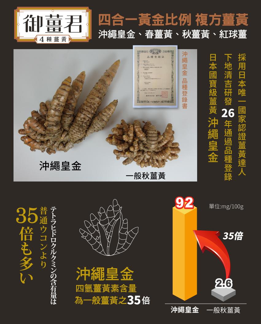日本國寶級薑黃,研發26年,日本唯一國家認證薑黃達人