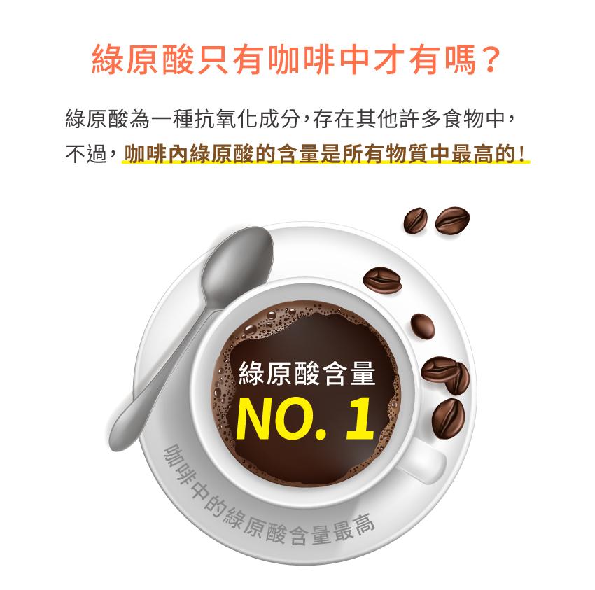 咖啡內綠原酸的含量是所有物質中最高的